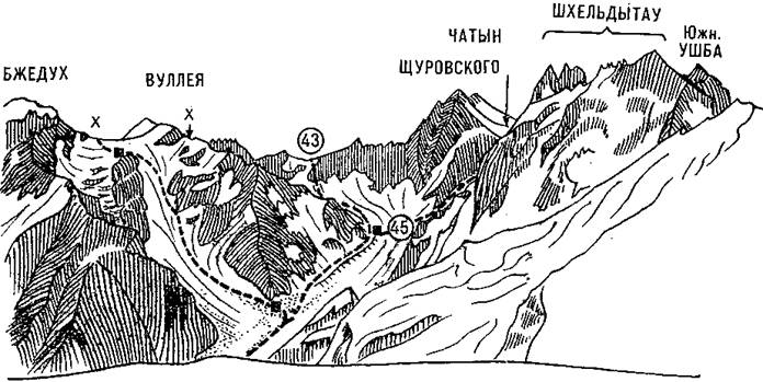 Перевалы Шхельдинский, Чатын Северный, Чатын Южный и Ушбинский с запада. Стрелкой отмечено Ушбинское плато, знаком «х» – Шхельдинский перевал, знаком «хх» со стрелкой – направление на перевал Чатын Северный, скрытый за западным гребнем пика Вуллея